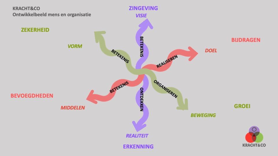 Ontwikkelbeeld van mens en organisatie