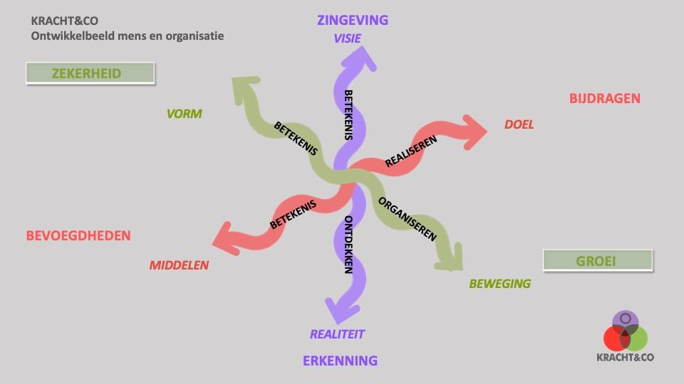 beeld organiseren